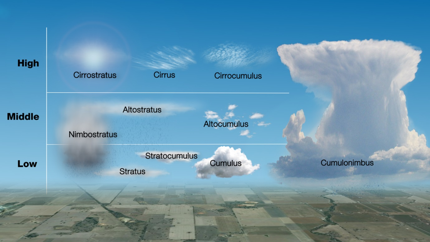Cloud_types (1)
